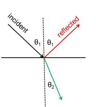 green = refracted